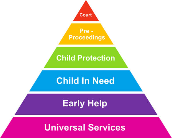childrens services pyramid